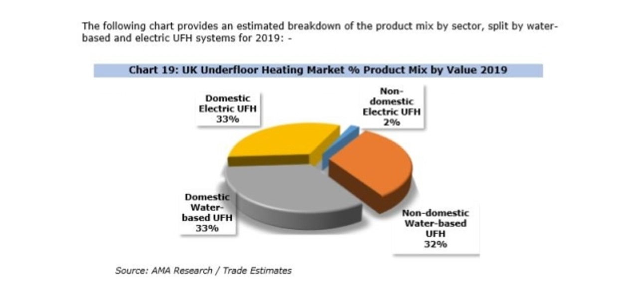 Underfloor Heating Continues To Be Fast Growing Sector