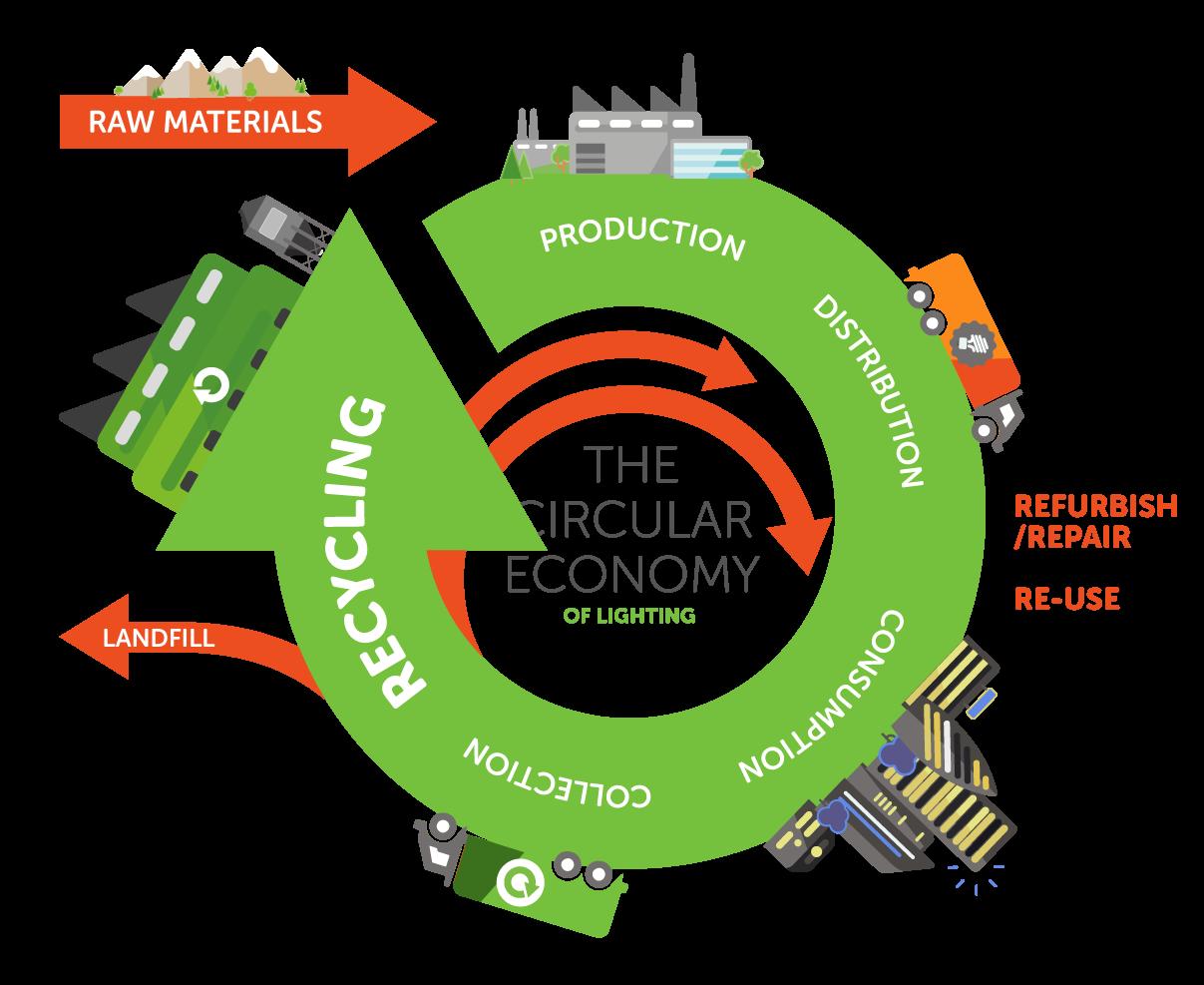Join The Next Lighting Circular Economy Webinar