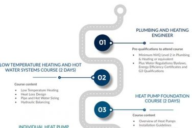 Heat Pump Association Embraces Green Recovery In Training Strategy